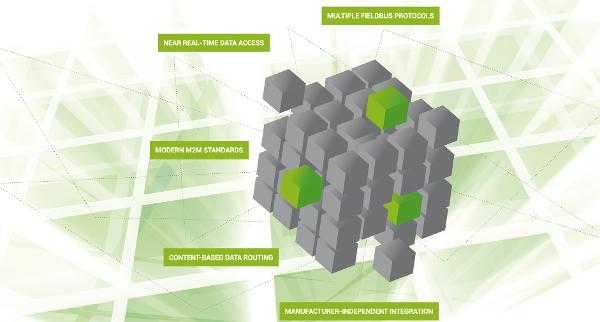 Herstellerunabhängiger und protokollübergreifender Datenzugriff